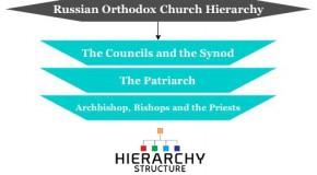 Russian Orthodox Church Hierarchy