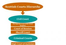 Scottish courts hierarchy