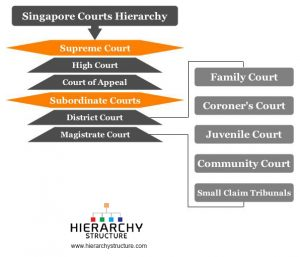 Singapore Courts Hierarchy
