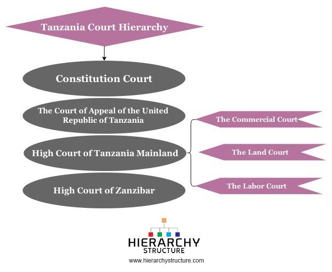 Tanzania Court hierarchy
