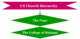 US Church Hierarchy