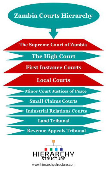 Zambia Courts Hierarchy