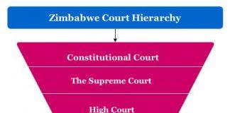 Zimbabwe Court Hierarchy