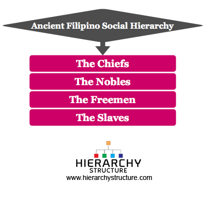 Ancient Filipino Social hierarchy