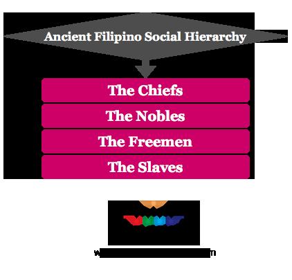 Ancient Filipino Social hierarchy