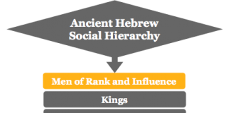 Ancient Hebrew social hierarchy