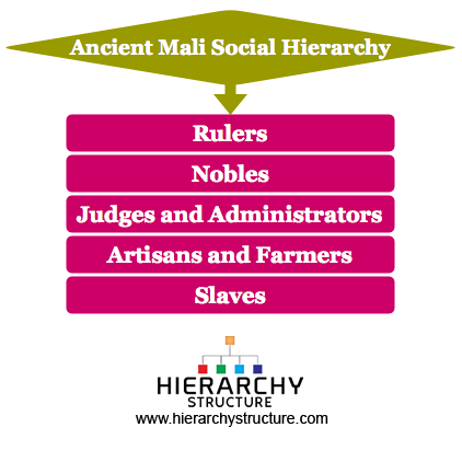 Ancient Mali Social Hierarchy