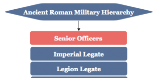 Ancient Roman Military Hierarchy