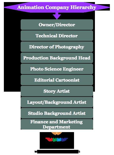 Animation company hierarchy