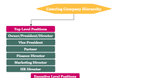 Catering company hierarchy