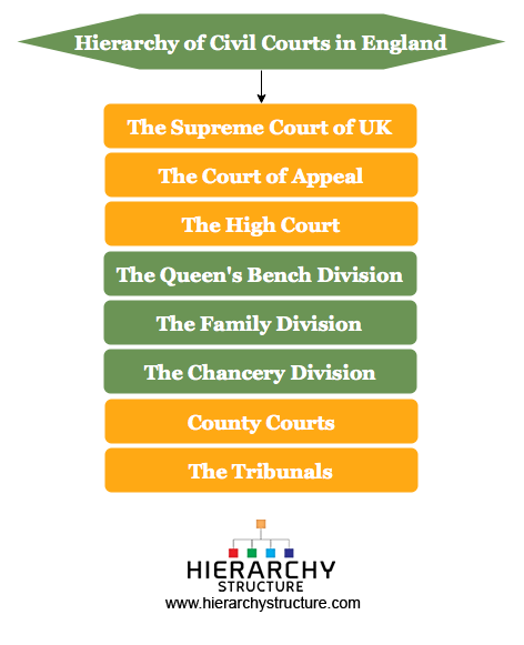 Hierarchy of Civil Courts in England