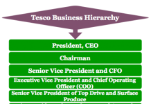 Tesco Business hierarchy