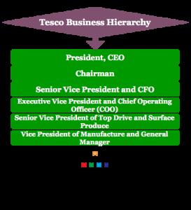 Tesco Business hierarchy