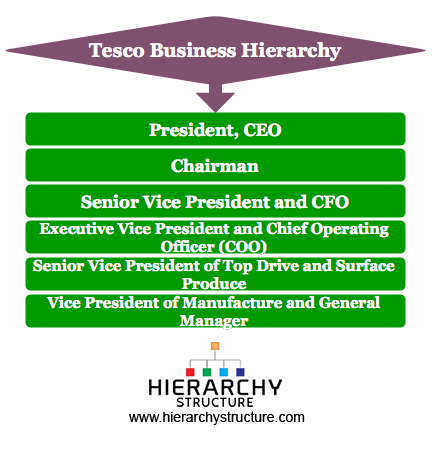 tesco business model Tesco plc is a british multinational grocery and general merchandise retailer headquartered in hertfordshire, england, united kingdom it is the third largest.