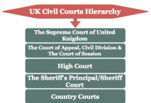 UK Civil Courts Hierarchy