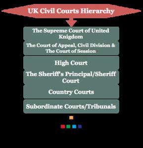 UK Civil Courts Hierarchy