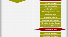 Advertising Agency Job Hierarchy