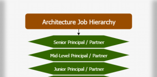 Architecture job hierarchy