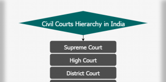 Civil courts hierarchy in India