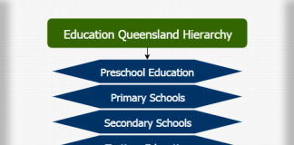 Education Queensland hierarchy