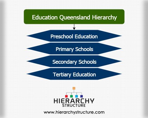 Education Queensland hierarchy