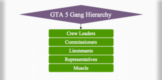 GTA 5 Gang Hierarchy