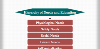 Hierarchy of needs and education