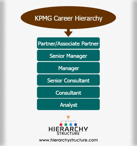 KPMG Career hierarchy