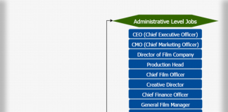 Movie production job hierarchy