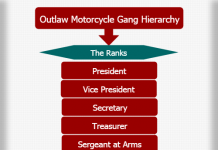 Outlaw Motorcycle Gang Hierarchy