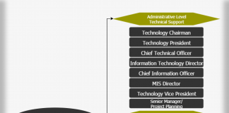 Technical support department hierarchy