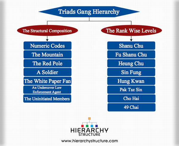 Triads Gang Hierarchy