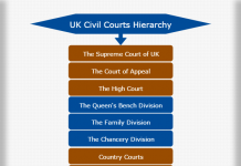 United Kingdom Civil courts hierarchy