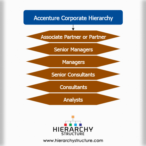 Accenture Corporate Hierarchy