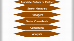 Accenture Corporate Hierarchy