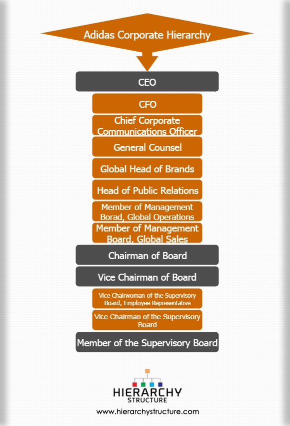Adidas corporate hierarchy
