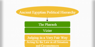 Ancient Egyptian political hierarchy