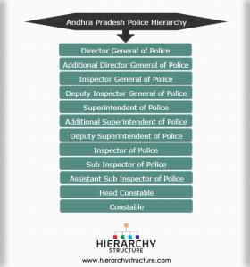 Andhra Pradesh Police Hierarchy