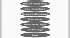 Architectural Company Hierarchy