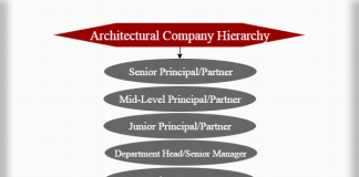 Architectural company hierarchy