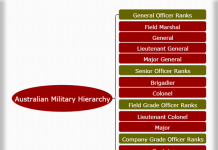Australian military hierarchy