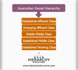 Australian social hierarchy