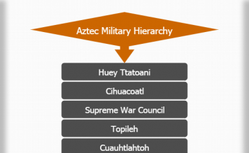 Aztec military hierarchy