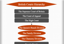 British courts hierarchy