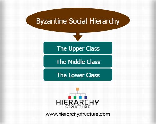 Byzantine Social Hierarchy