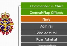 Canadian-Military-Hierarchy