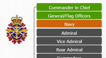 Canadian military hierarchy