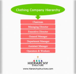 Clothing company hierarchy