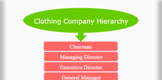 Clothing company hierarchy
