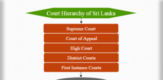 Court hierarchy of Sri Lanka